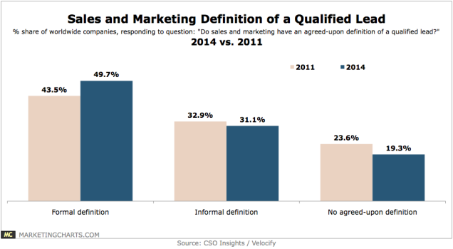 CSOInsightsVelocify-Sales-Marketing-Definition-Qualified-Lead-Feb2014