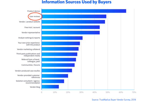 information_sources_used_by_buyers