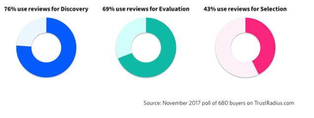 use_reviews